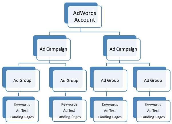 היררכיה של קמפיין גוגל